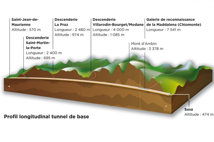 Profil longitudinal tunnel de base