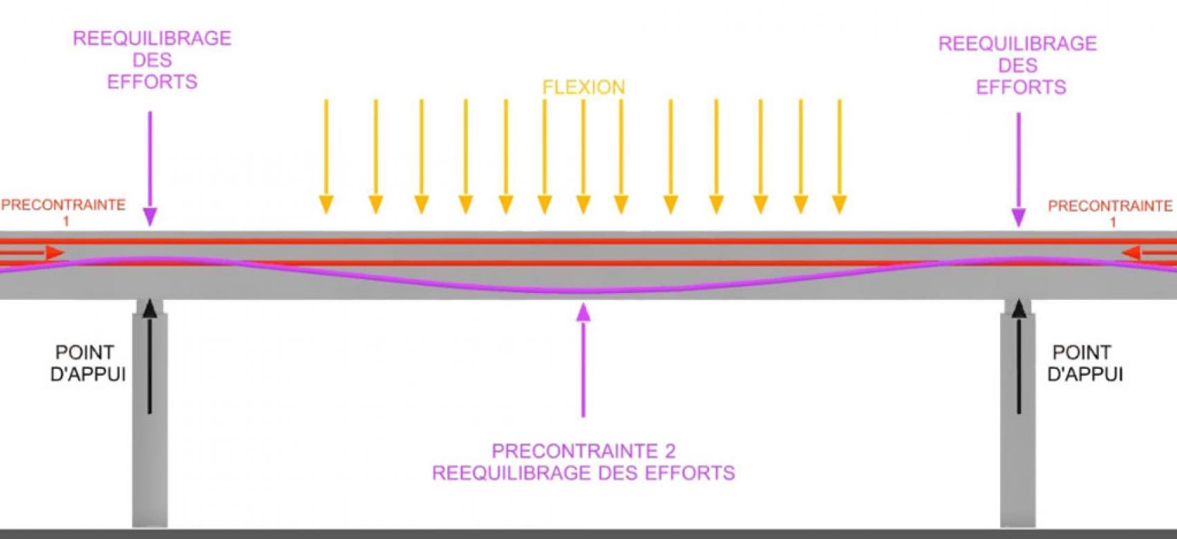 Béton Haute Performance Recette béton précontraint | infociments